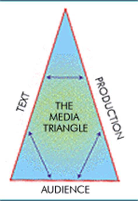 visual analysis - Duke University